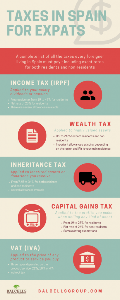 taxes in Spain for expats infographic