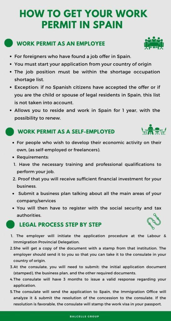 spanish work permit
