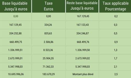 Impôt sur la fortune en Espagne