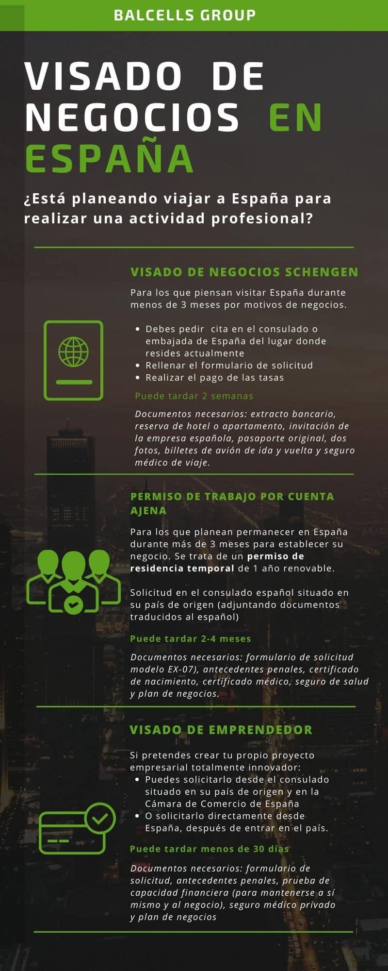 requisitos visado negocios espana