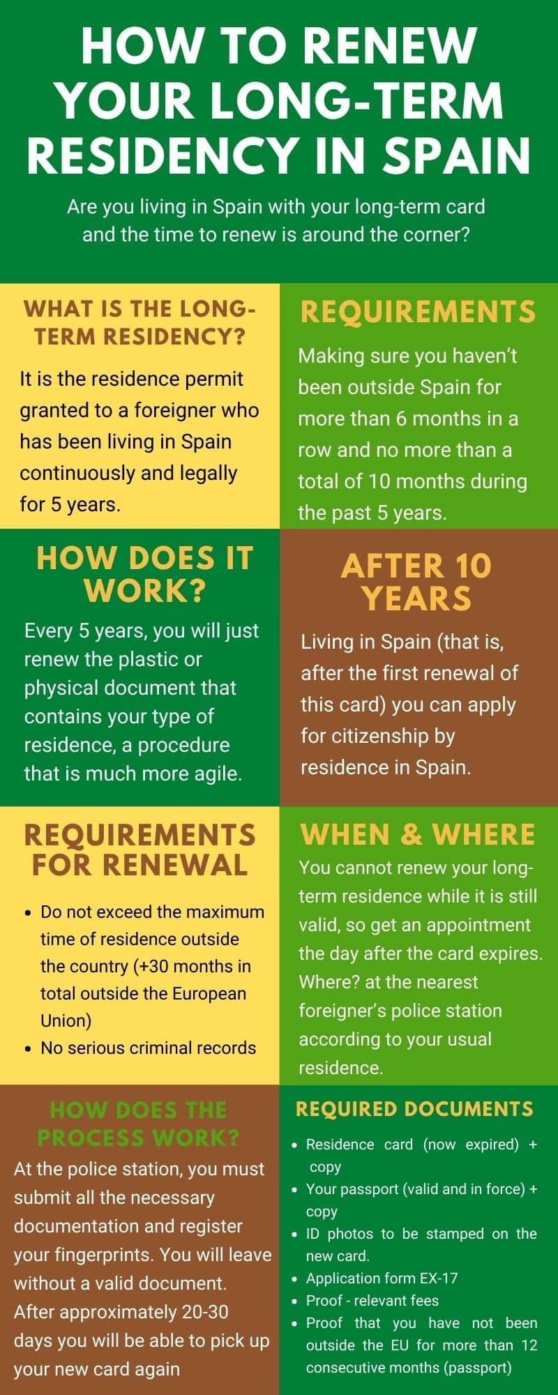 renew long-run residency